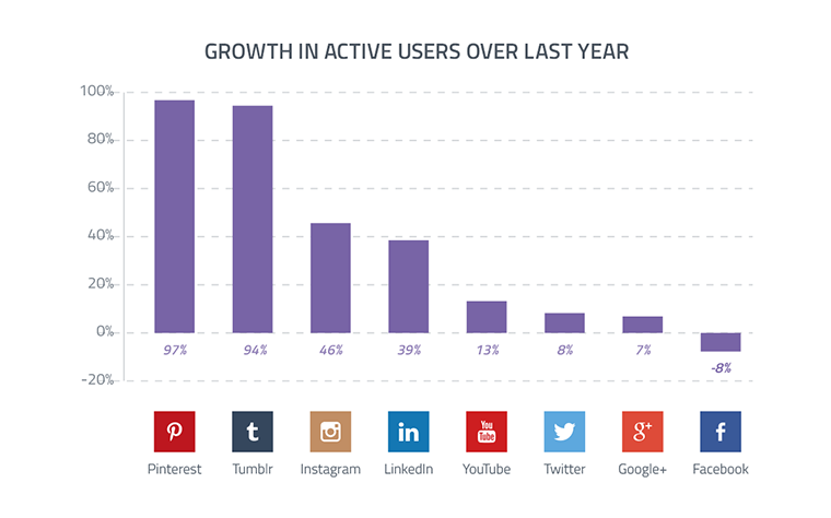 growth of active users social media